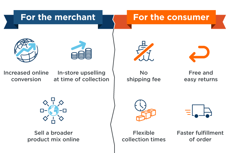 The benefits of click-and-collect shopping for merchants and consumers, including increased online conversion, in-store up-selling at time of collection, the ability to sell a broader product mix online, no shipping fees, free and easy returns, flexible collection times and faster fulfillment orders.